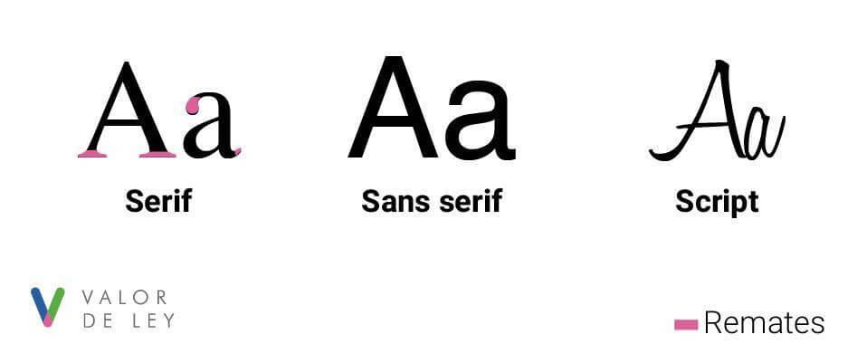 Clasificación de Tipografías